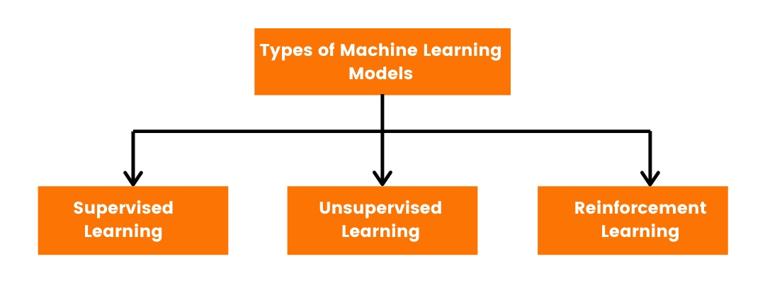 Types of Machine Learning Models